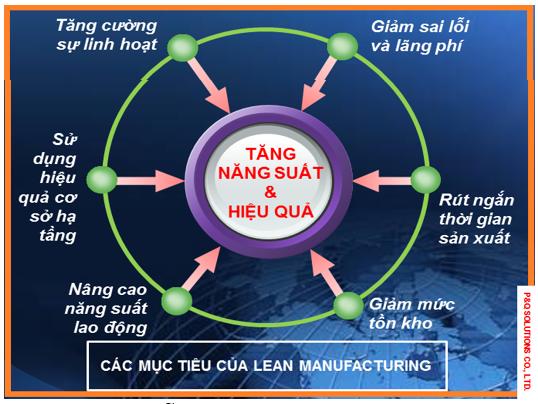 Mục tiêu của Lean Manufacturing