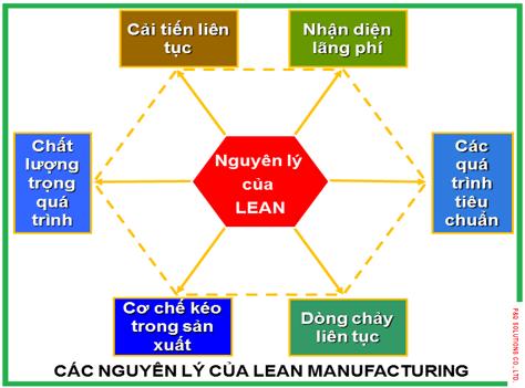 Các nguyên lý cơ bản của Lean Manufacturing
