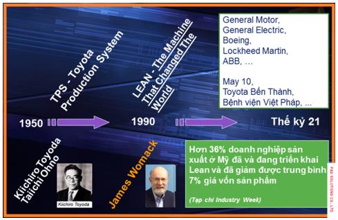 Lịch sử phát triển và ứng dụng Lean Manufacturing