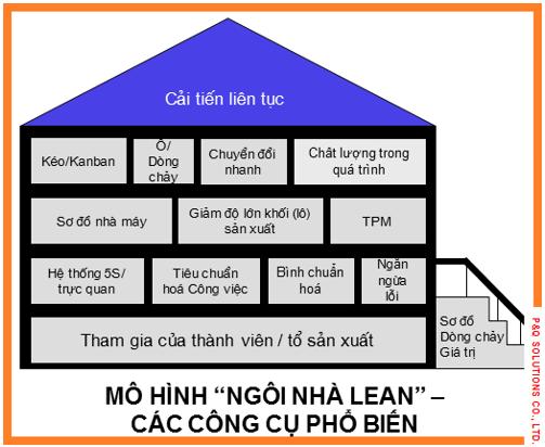 Mô hình 'Ngôi nhà Lean' - Các công cụ phổ biến