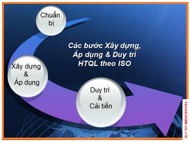 Các bước triển khai áp dụng HTQL theo ISO