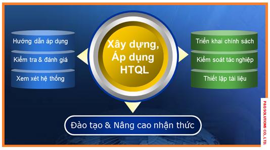 Xây dựng, áp dụng HTQL