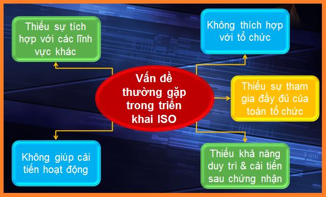 Vấn đề thường gặp trong triển khai ISO