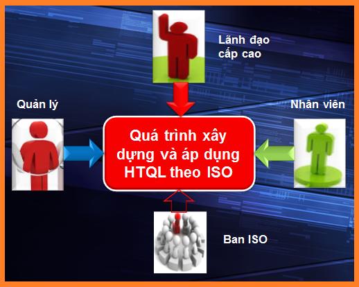 Quá trình xây dựng và áp dụng HTQL theo ISO