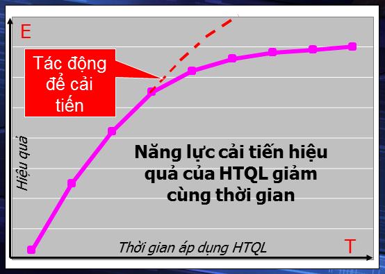 Năng lực cải tiến hiệu quả của HTQL giảm cùng thời gian