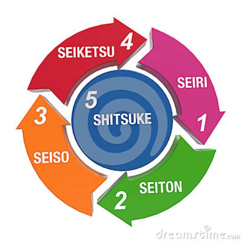 Đào tạo 'Thực hành tốt 5S để cắt giảm chi phí và tăng năng suất'